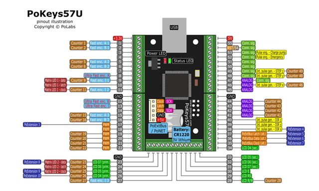 USB-Interface with 55 digital I/O and 7 analog Inputs